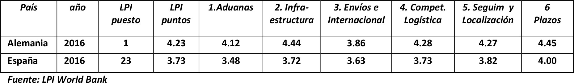 tabla-comparativa-lpi
